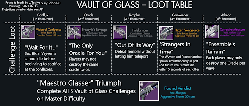 challenge loot