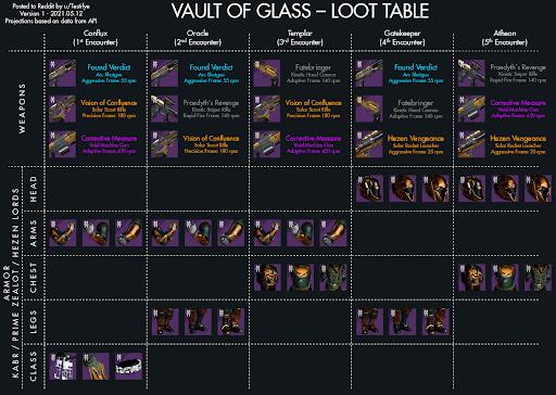VoG Loot table
